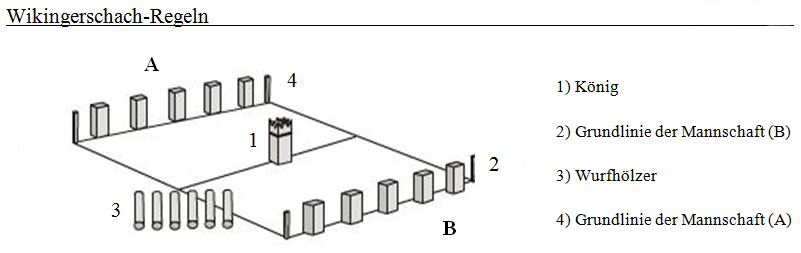 Wikinger Schach Regeln